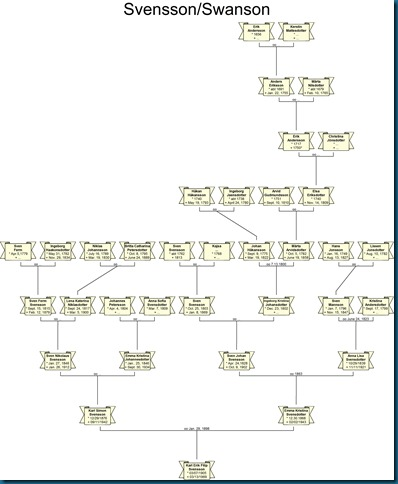 svenssonswansontree